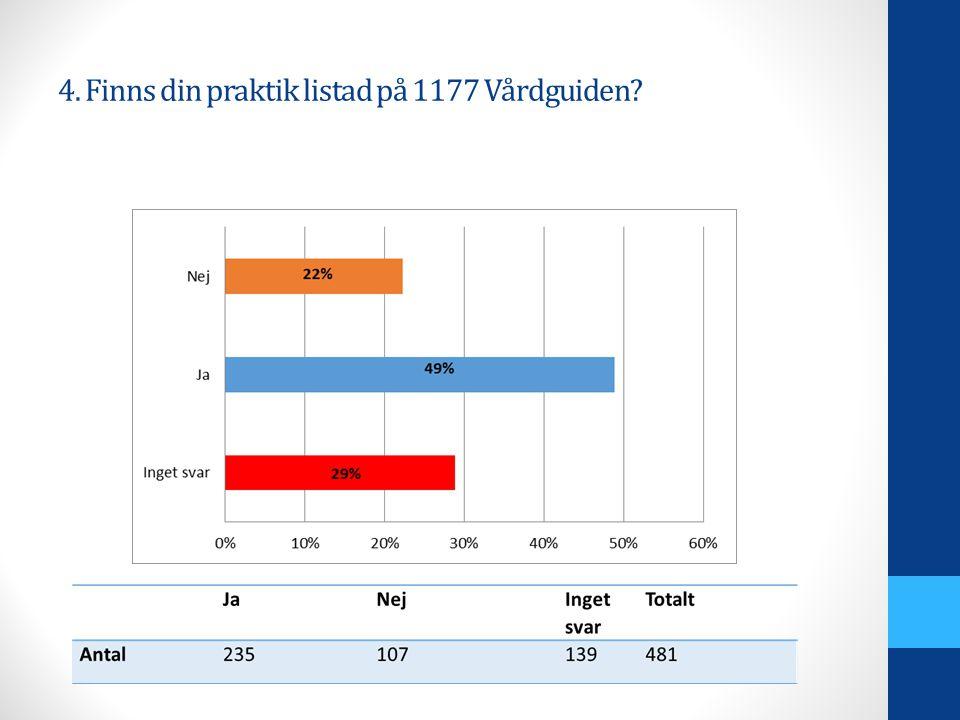 4. Finns din praktik listad på 1177 Vårdguiden?