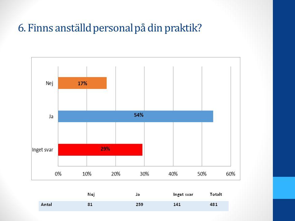 6. Finns anställd personal på din praktik