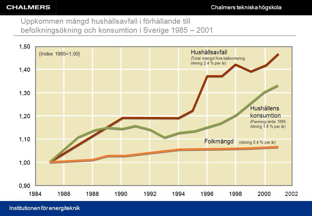 Chalmers tekniska högskola Institutionen för energiteknik Uppkommen mängd hushållsavfall i förhållande till befolkningsökning och konsumtion i Sverige