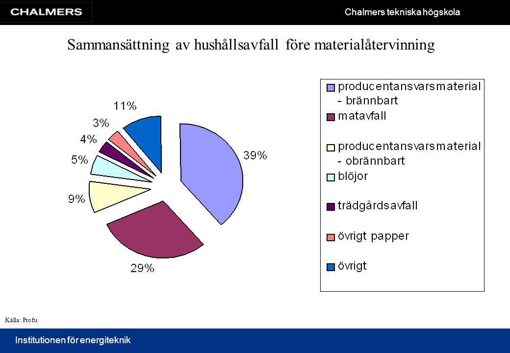 Chalmers tekniska högskola Institutionen för energiteknik Sammansättning av hushållsavfall före materialåtervinning Källa: Profu