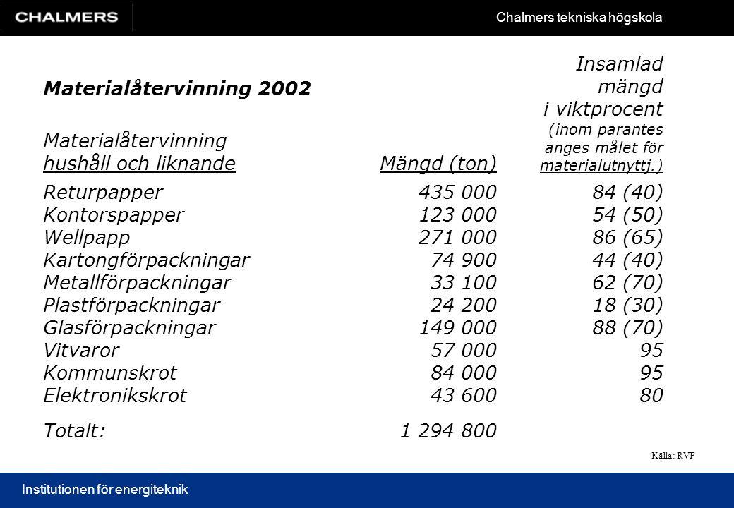 Chalmers tekniska högskola Institutionen för energiteknik Materialåtervinning 2002 Materialåtervinning hushåll och liknandeMängd (ton) Insamlad mängd