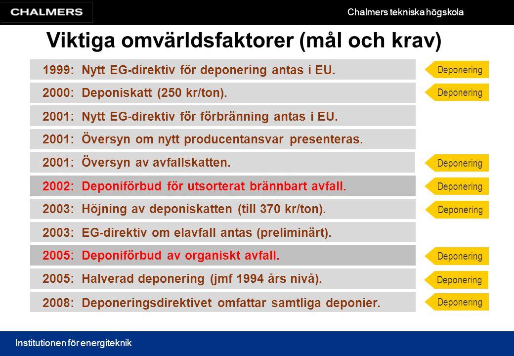 Chalmers tekniska högskola Institutionen för energiteknik Viktiga omvärldsfaktorer (mål och krav) 1999: Nytt EG-direktiv för deponering antas i EU. 20