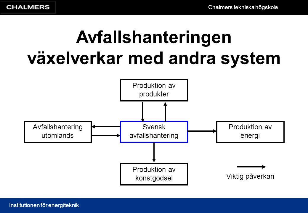 Chalmers tekniska högskola Institutionen för energiteknik Svensk avfallshantering Avfallshantering utomlands Produktion av produkter Produktion av ene