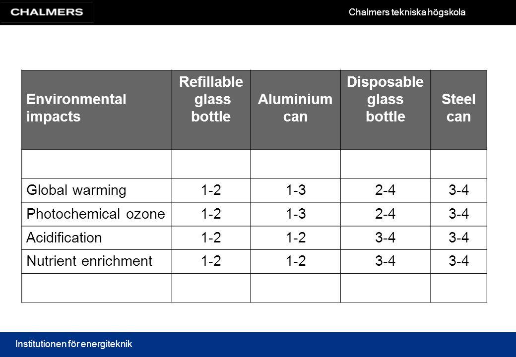 Chalmers tekniska högskola Institutionen för energiteknik Environmental impacts Refillable glass bottle Aluminium can Disposable glass bottle Steel ca