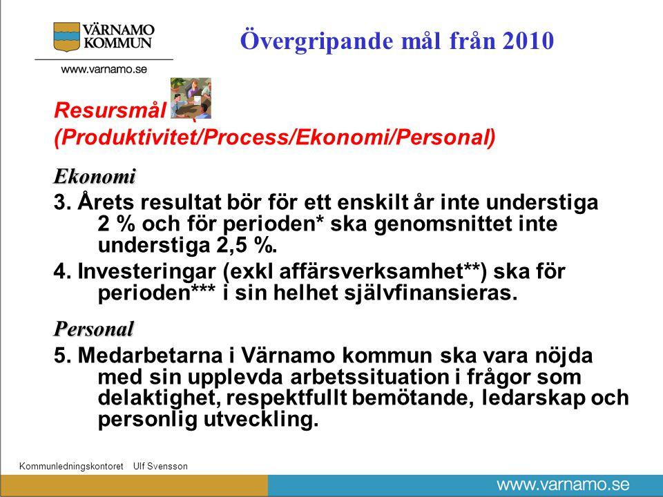Kommunledningskontoret Ulf Svensson Resursmål ( (Produktivitet/Process/Ekonomi/Personal)Ekonomi 3.