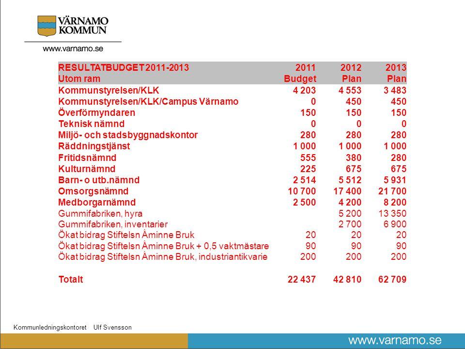 Kommunledningskontoret Ulf Svensson ÅRETS RESULTAT17 28426 89634 766 Resultat i relation till skatter o statsbidrag1,15%1,75%2,19% Mål2 % Mål i kkr29.95930.72831.778 Differens i %-0,85 %-0,25 %0,19 % Differens i kkr-12.675-3.8322.988 Mål i relation till äskande inom ram