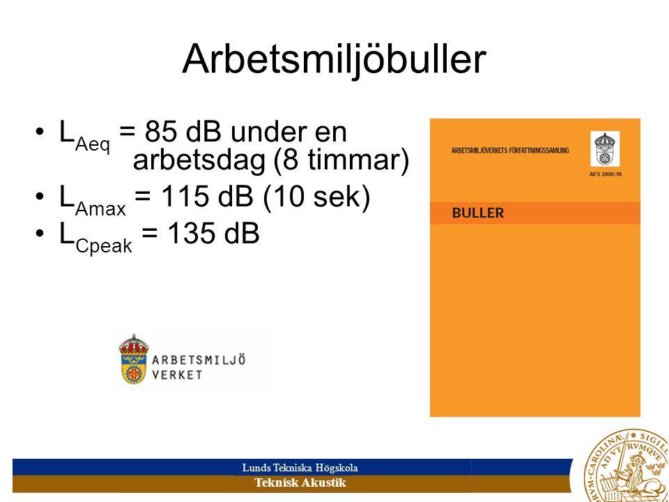Lunds Tekniska Högskola Teknisk Akustik Arbetsmiljöbuller L Aeq = 85 dB under en arbetsdag (8 timmar) L Amax = 115 dB (10 sek) L Cpeak = 135 dB