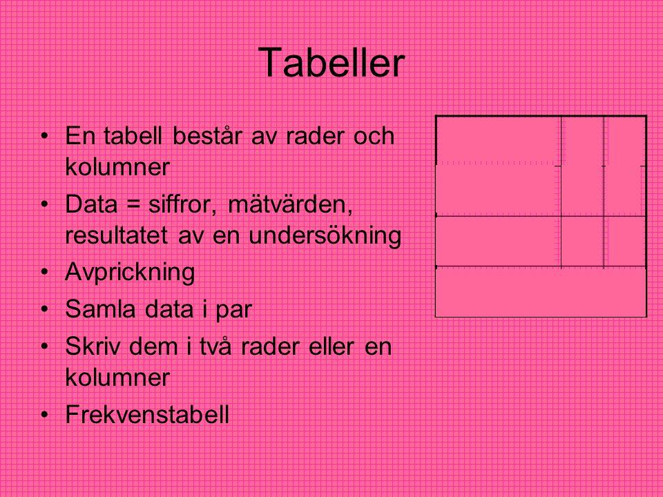 Tabeller En tabell består av rader och kolumner Data = siffror, mätvärden, resultatet av en undersökning Avprickning Samla data i par Skriv dem i två