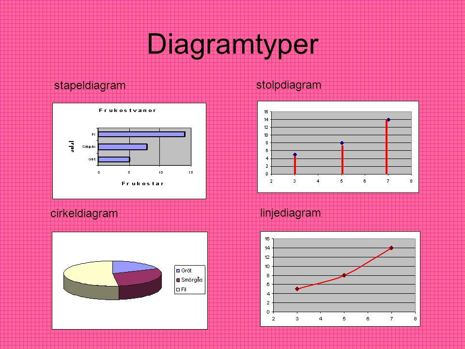 Diagramtyper cirkeldiagram linjediagram stapeldiagram stolpdiagram