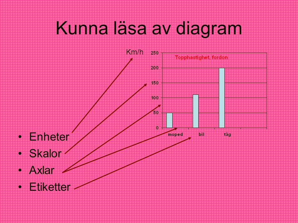 Kunna läsa av diagram Enheter Skalor Axlar Etiketter Km/h
