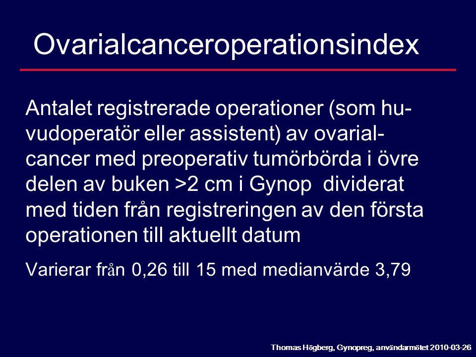 Ovarialcanceroperationsindex Antalet registrerade operationer (som hu- vudoperatör eller assistent) av ovarial- cancer med preoperativ tumörbörda i öv