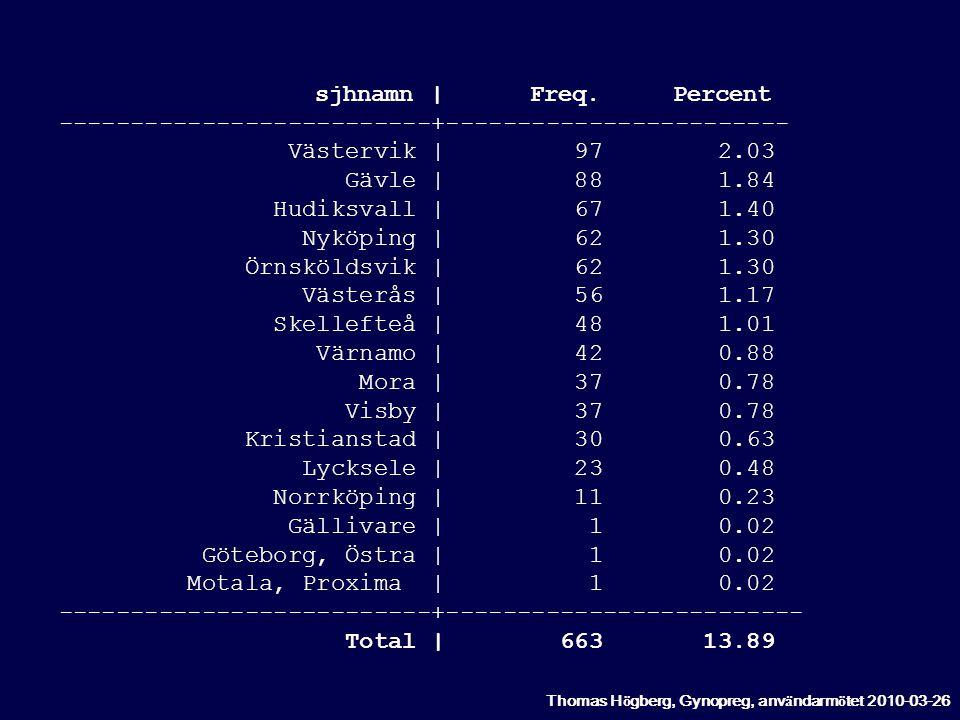 sjhnamn | Freq. Percent --------------------------+------------------------ Västervik | 97 2.03 Gävle | 88 1.84 Hudiksvall | 67 1.40 Nyköping | 62 1.3