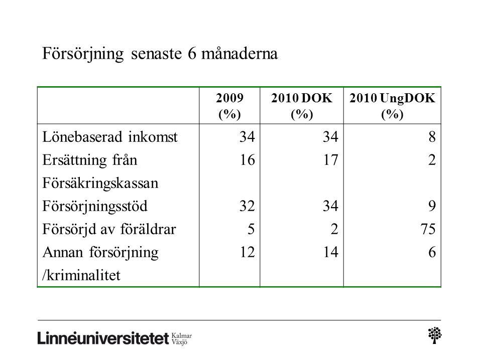 Försörjning senaste 6 månaderna 2009 (%) 2010 DOK (%) 2010 UngDOK (%) Lönebaserad inkomst Ersättning från Försäkringskassan Försörjningsstöd Försörjd av föräldrar Annan försörjning /kriminalitet 34 16 32 5 12 34 17 34 2 14 8 2 9 75 6