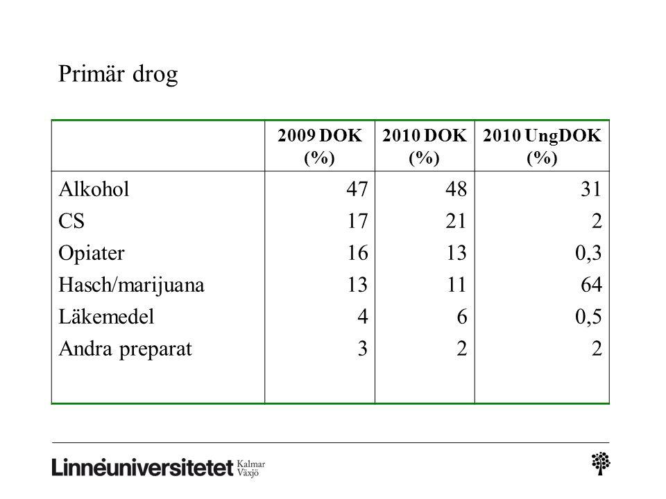 Primär drog 2009 DOK (%) 2010 DOK (%) 2010 UngDOK (%) Alkohol CS Opiater Hasch/marijuana Läkemedel Andra preparat 47 17 16 13 4 3 48 21 13 11 6 2 31 2 0,3 64 0,5 2