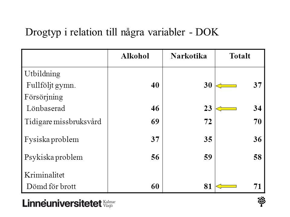 Drogtyp i relation till några variabler - DOK AlkoholNarkotikaTotalt Utbildning Fullföljt gymn.
