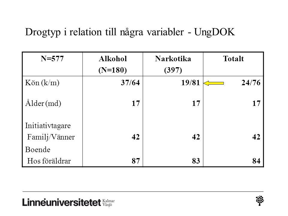 Drogtyp i relation till några variabler - UngDOK N=577Alkohol (N=180) Narkotika (397) Totalt Kön (k/m)37/6419/8124/76 Ålder (md)17 Initiativtagare Familj/Vänner42 Boende Hos föräldrar878384