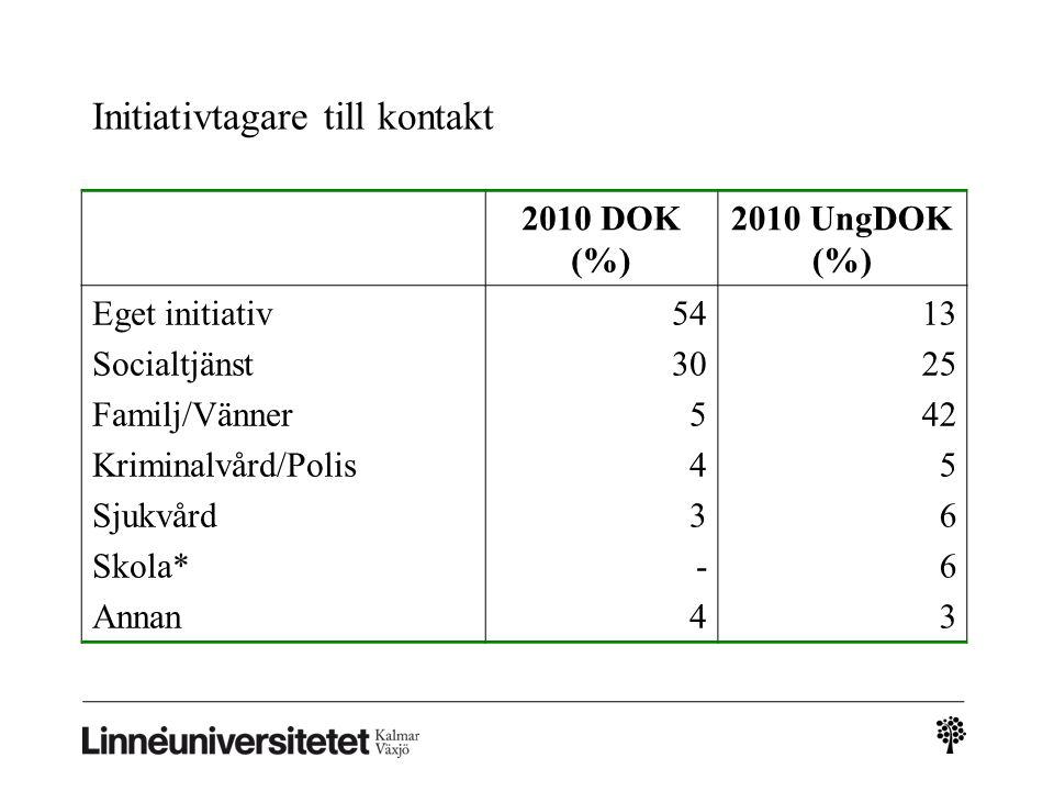 Initiativtagare till kontakt 2010 DOK (%) 2010 UngDOK (%) Eget initiativ Socialtjänst Familj/Vänner Kriminalvård/Polis Sjukvård Skola* Annan 54 30 5 4 3 - 4 13 25 42 5 6 3