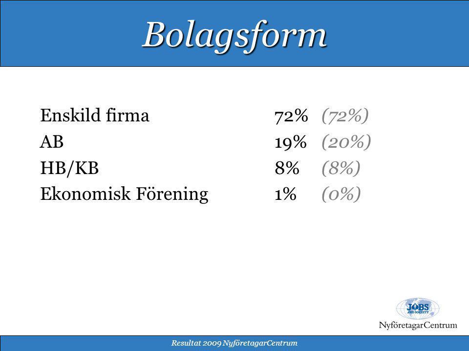 Enskild firma72%(72%) AB19%(20%) HB/KB8%(8%) Ekonomisk Förening1%(0%) Resultat 2009 NyföretagarCentrum Bolagsform