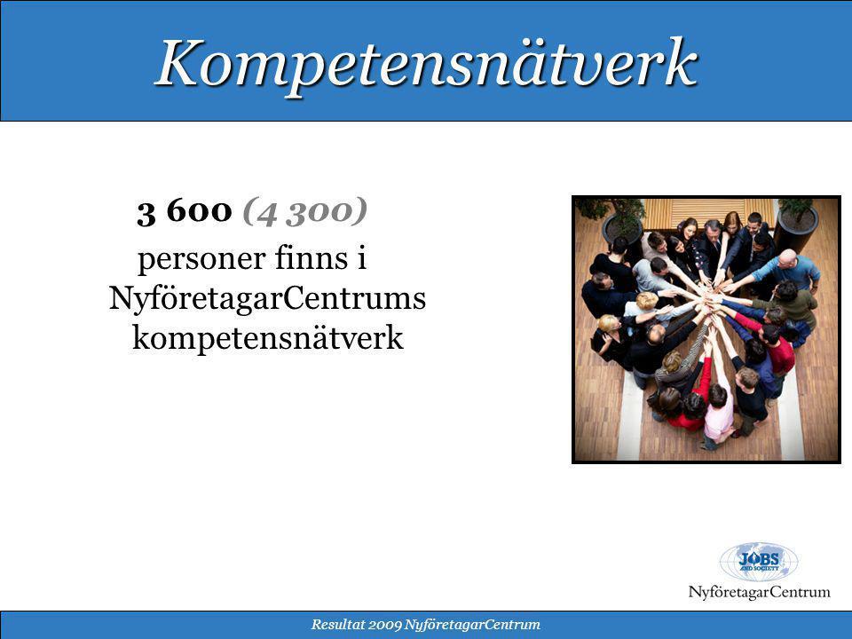 3 600 (4 300) personer finns i NyföretagarCentrums kompetensnätverk Resultat 2009 NyföretagarCentrum Kompetensnätverk