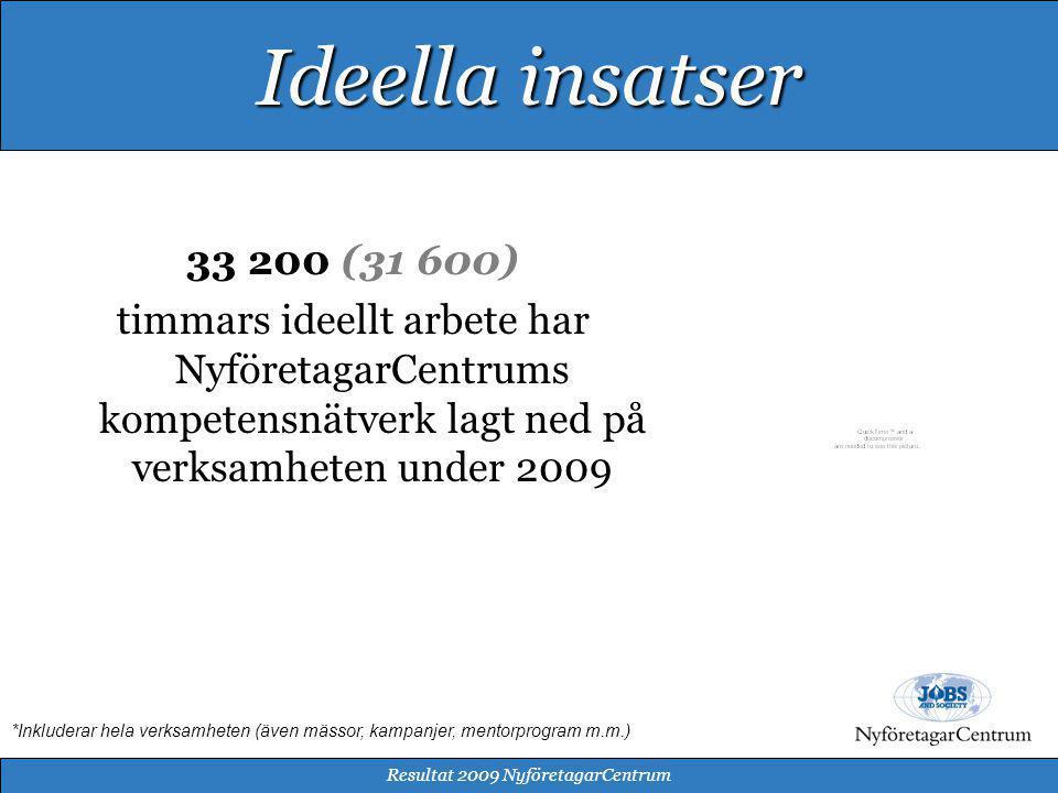 33 200 (31 600) timmars ideellt arbete har NyföretagarCentrums kompetensnätverk lagt ned på verksamheten under 2009 Resultat 2009 NyföretagarCentrum Ideella insatser *Inkluderar hela verksamheten (även mässor, kampanjer, mentorprogram m.m.)