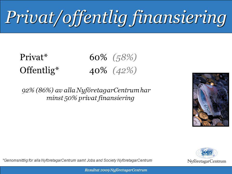 Privat*60%(58%) Offentlig*40%(42%) 92% (86%) av alla NyföretagarCentrum har minst 50% privat finansiering *Genomsnittlig för alla NyföretagarCentrum samt Jobs and Society NyföretagarCentrum Resultat 2009 NyföretagarCentrum Privat/offentlig finansiering