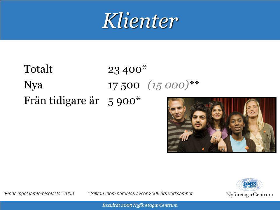 Kvinnor51% (54%) Män49% (46%) Resultat 2009 NyföretagarCentrum Kön