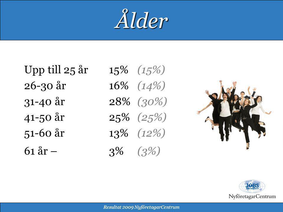 Upp till 25 år15% (15%) 26-30 år 16% (14%) 31-40 år 28% (30%) 41-50 år25% (25%) 51-60 år13% (12%) 61 år –3% (3%) Resultat 2009 NyföretagarCentrum Ålder