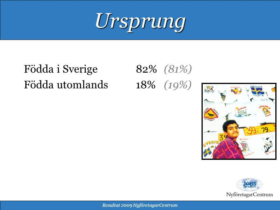Arbetsförmedlingen25% (17%) Internet18% (18%) Vänner/bekanta17% (17%) Samarbetspartners11% (16%) (bankerna, Almi, Trygghetsrådet m.fl.) Media8% (8%) Broschyrer/trycksaker8% (8%) Kommun6% (7%) Andra sätt7% (9%) Resultat 2009 NyföretagarCentrum Hur hittar klienterna oss?
