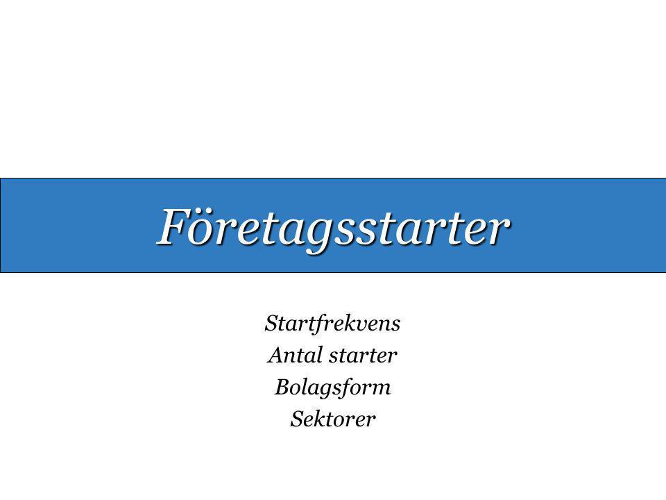 Startfrekvens Antal starter Bolagsform Sektorer Företagsstarter