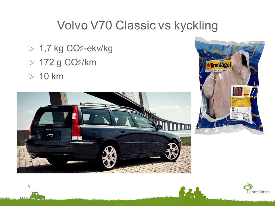 Volvo V70 Classic vs kyckling  1,7 kg CO 2 -ekv/kg  172 g CO 2 /km  10 km