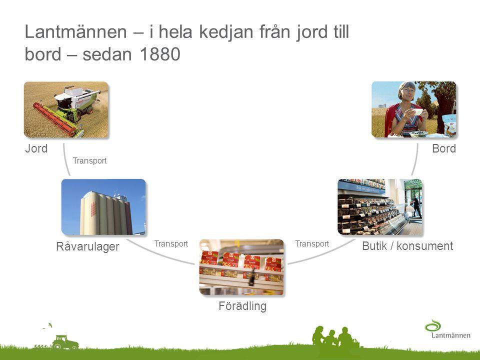 Jord Förädling Bord Transport Butik / konsument Råvarulager Transport Lantmännen – i hela kedjan från jord till bord – sedan 1880