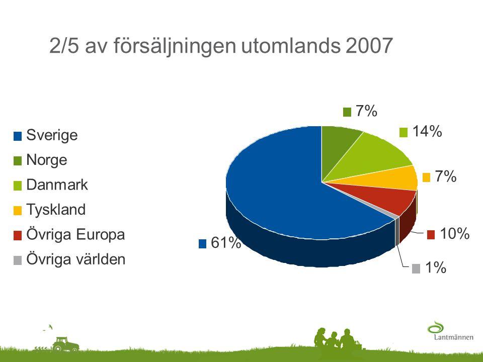 2/5 av försäljningen utomlands 2007 61% 7% 14% 7% 10% 1% Sverige Norge Danmark Tyskland Övriga Europa Övriga världen