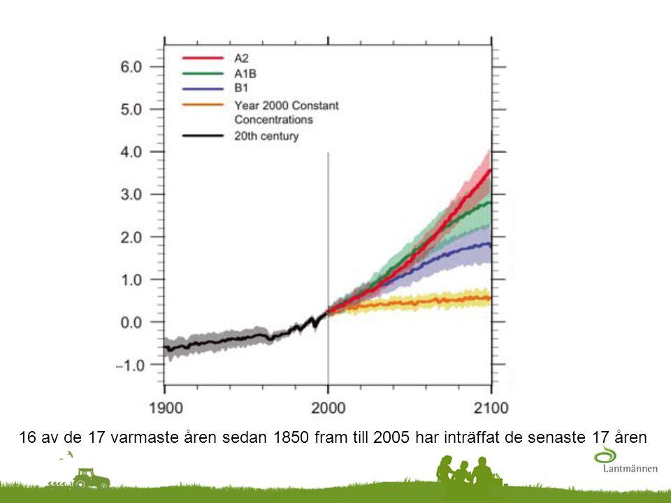 Koldioxidekvivalenter, CO 2 -ekv, CO 2 e…  Koldioxid (CO 2 )  Metan (CH 4 )  Lustgas (N 2 O) Källa: IPCC (2007)