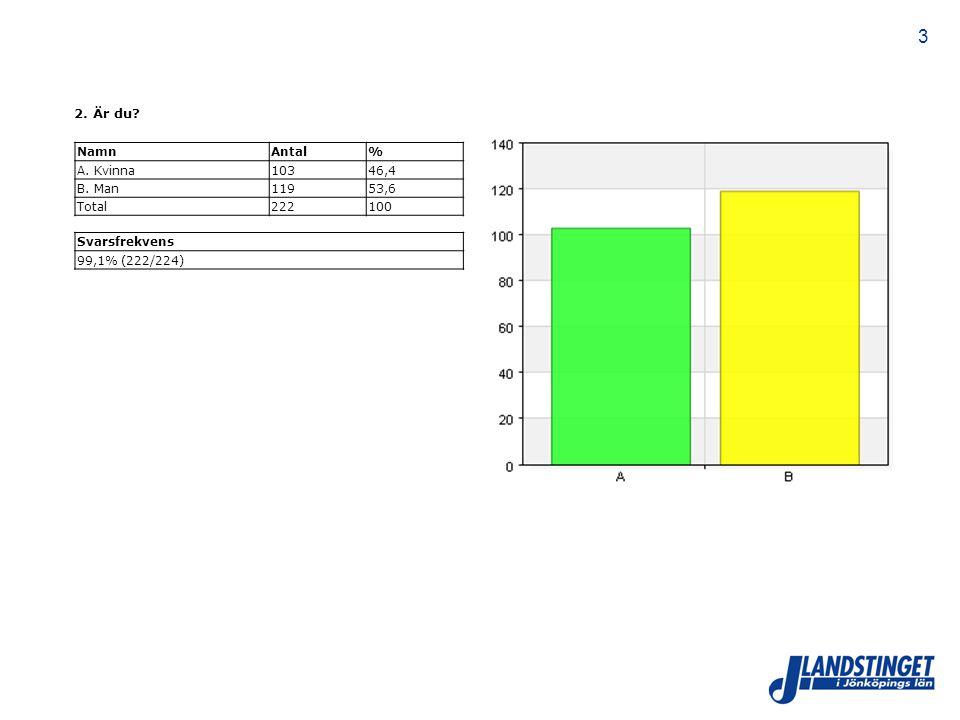 4 3.Vilket är ditt yrke. NamnAntal% A. Överläkare/specialistläkare7433 B.
