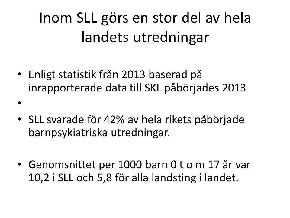 Inom SLL görs en stor del av hela landets utredningar Enligt statistik från 2013 baserad på inrapporterade data till SKL påbörjades 2013 SLL svarade för 42% av hela rikets påbörjade barnpsykiatriska utredningar.