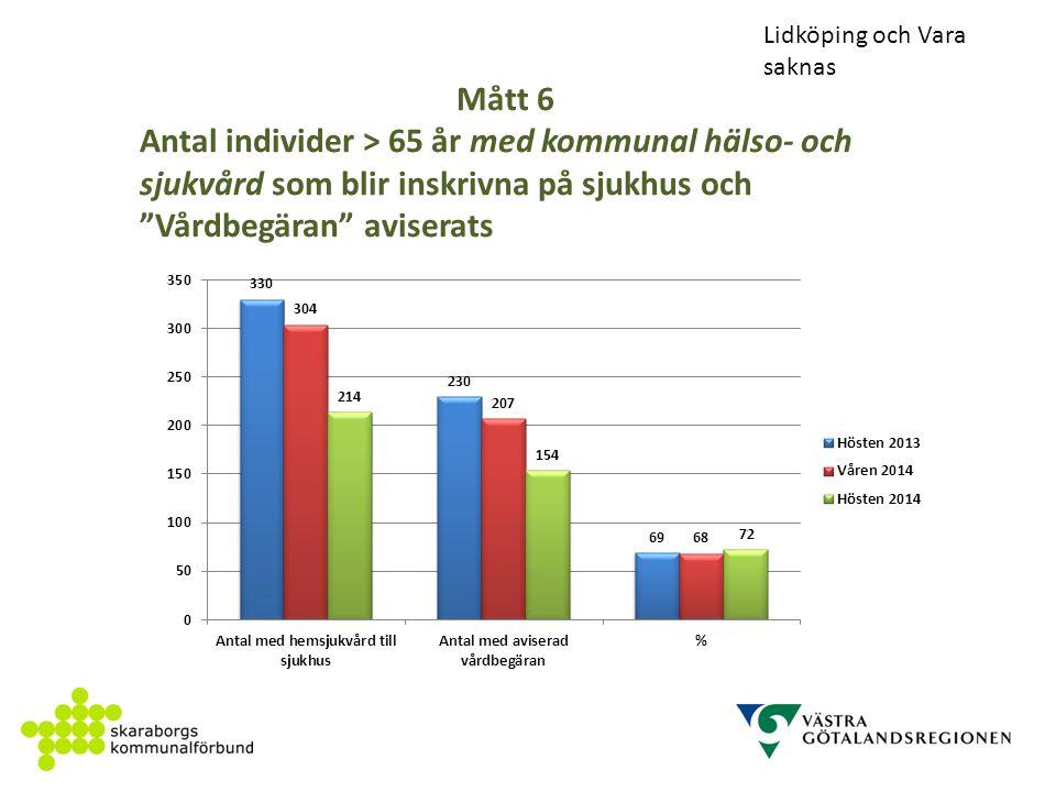 Mått 6 Antal individer > 65 år med kommunal hälso- och sjukvård som blir inskrivna på sjukhus och Vårdbegäran aviserats Lidköping och Vara saknas