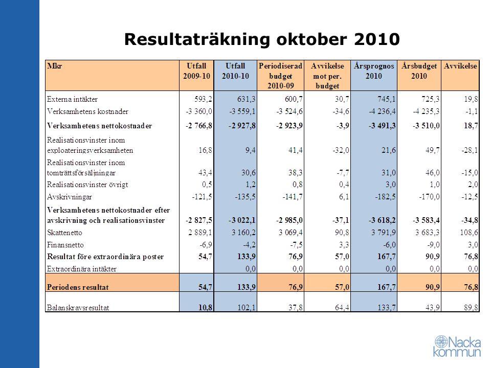 Resultaträkning oktober 2010