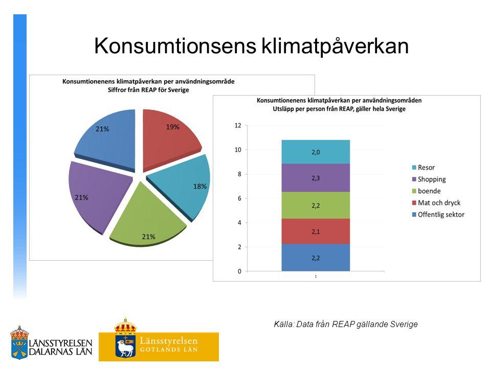 Konsumtionsens klimatpåverkan Källa: Data från REAP gällande Sverige