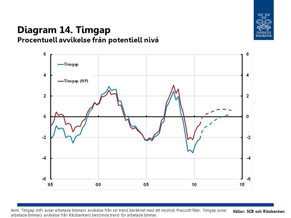 Diagram 14. Timgap Procentuell avvikelse från potentiell nivå Anm.