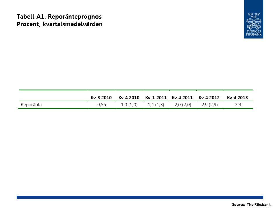 Tabell A1. Reporänteprognos Procent, kvartalsmedelvärden Source: The Riksbank