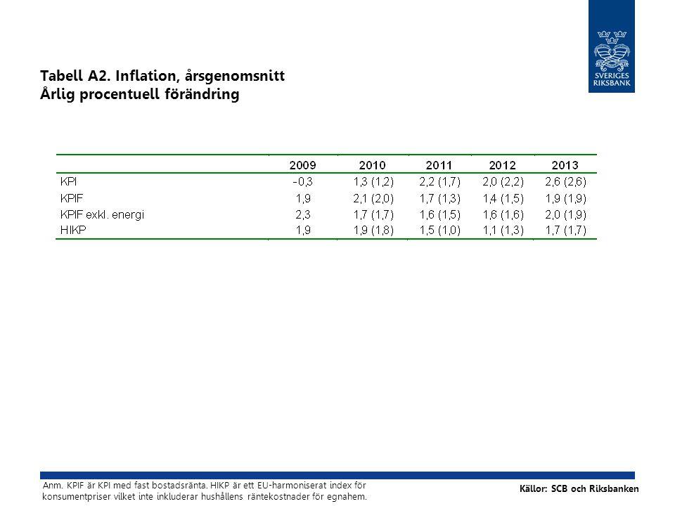 Tabell A2. Inflation, årsgenomsnitt Årlig procentuell förändring Källor: SCB och Riksbanken Anm.
