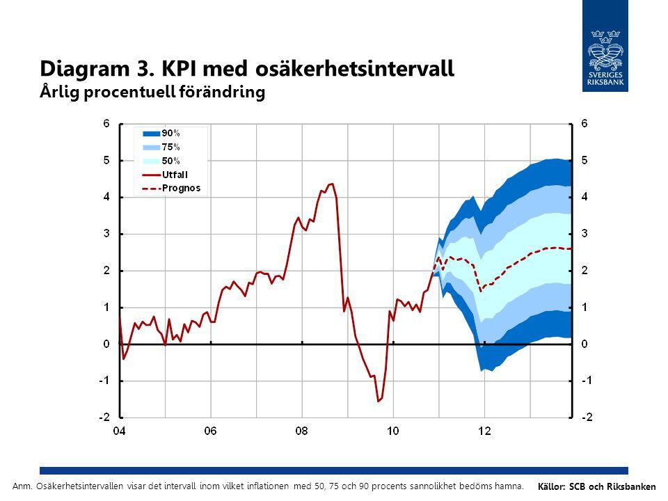 Diagram 3. KPI med osäkerhetsintervall Årlig procentuell förändring Källor: SCB och Riksbanken Anm.