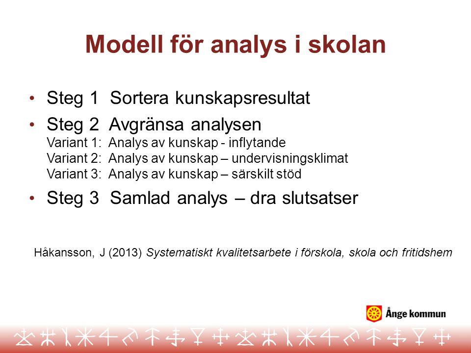 Modell för analys i skolan Steg 1 Sortera kunskapsresultat Steg 2 Avgränsa analysen Variant 1: Analys av kunskap - inflytande Variant 2: Analys av kun