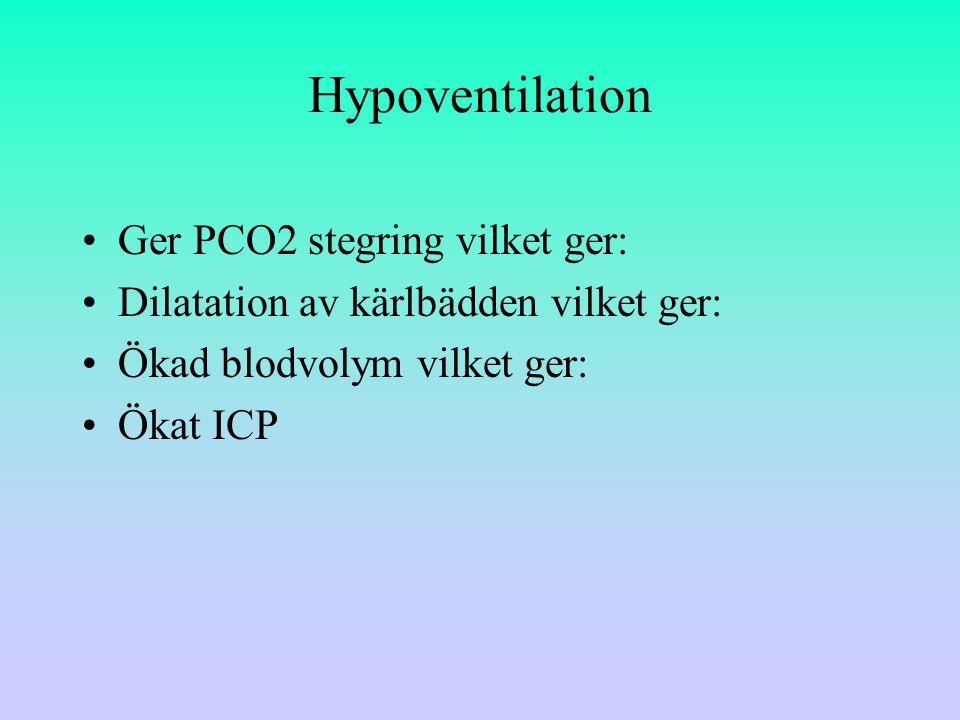 Hypoventilation Ger PCO2 stegring vilket ger: Dilatation av kärlbädden vilket ger: Ökad blodvolym vilket ger: Ökat ICP