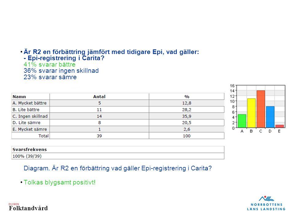 DIVISION Folktandvård Är R2 en förbättring jämfört med tidigare Epi, vad gäller: - Epi-registrering i Carita.