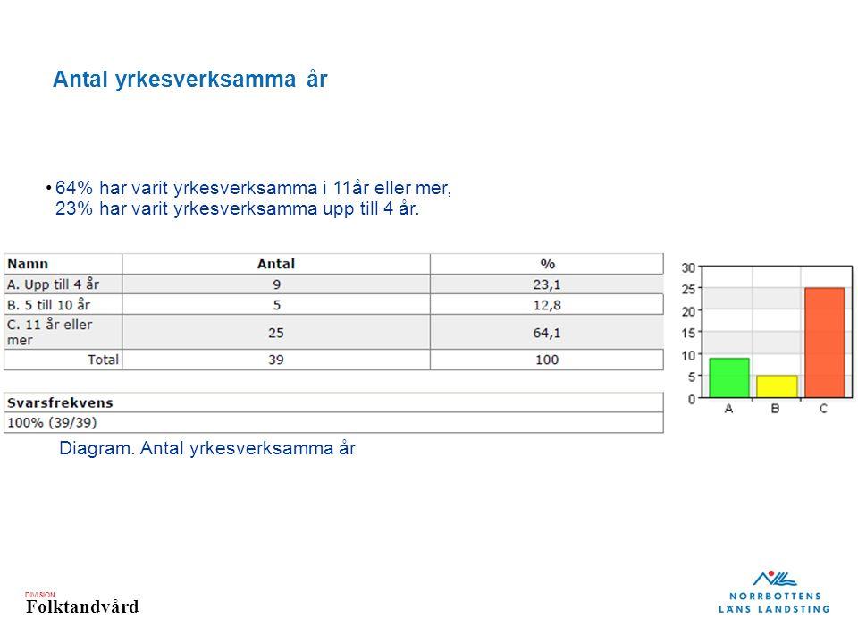 DIVISION Folktandvård Antal yrkesverksamma år Diagram.