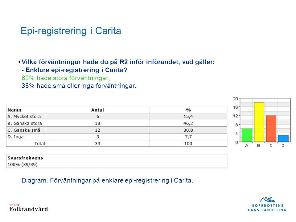 DIVISION Folktandvård Vilka förväntningar hade du på R2 inför införandet, vad gäller: - Enklare epi-registrering i Carita.