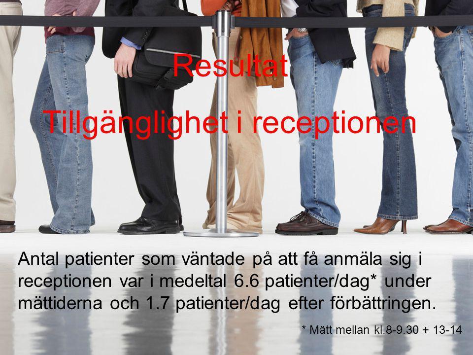 Antal patienter som väntade på att få anmäla sig i receptionen var i medeltal 6.6 patienter/dag* under mättiderna och 1.7 patienter/dag efter förbättr