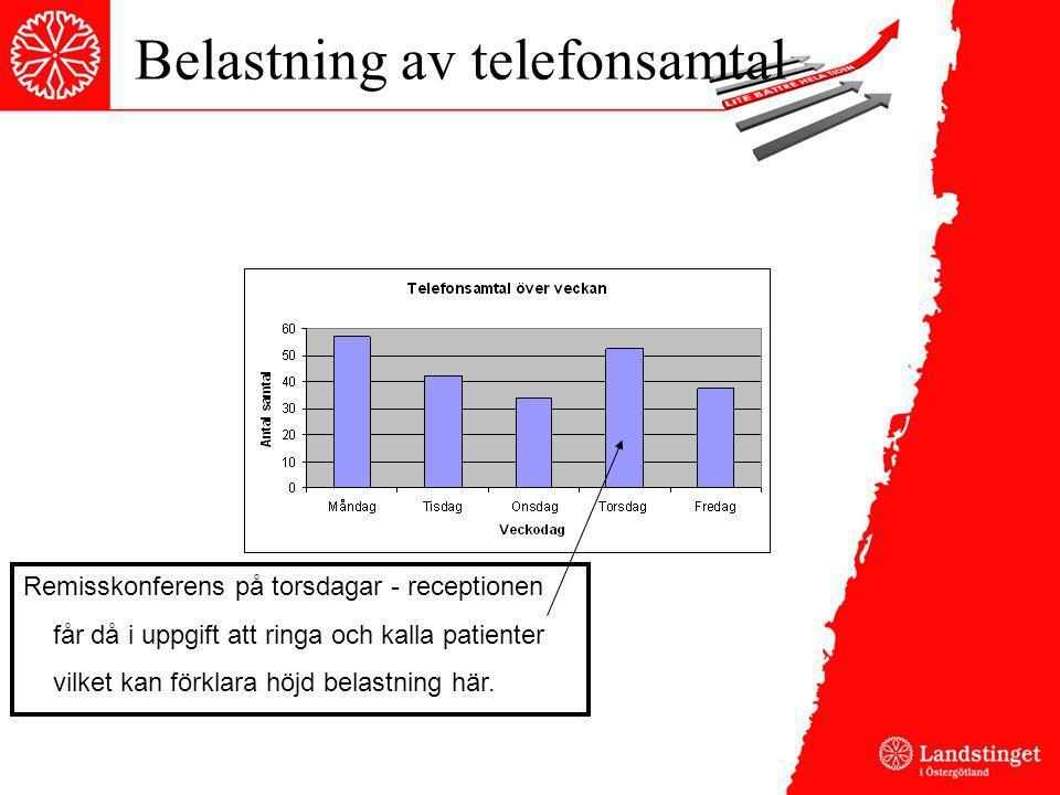 Belastning av telefonsamtal Remisskonferens på torsdagar - receptionen får då i uppgift att ringa och kalla patienter vilket kan förklara höjd belastn
