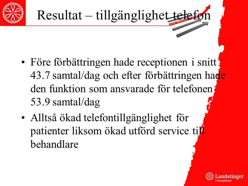 Resultat – tillgänglighet telefon Före förbättringen hade receptionen i snitt 43.7 samtal/dag och efter förbättringen hade den funktion som ansvarade
